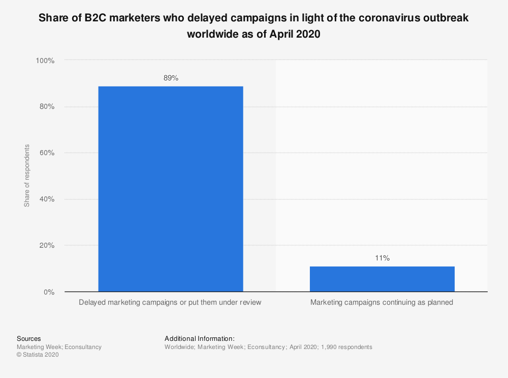 Statistic: Share of B2C marketers who delayed campaigns in light of the coronavirus outbreak worldwide as of April 2020 | Statista