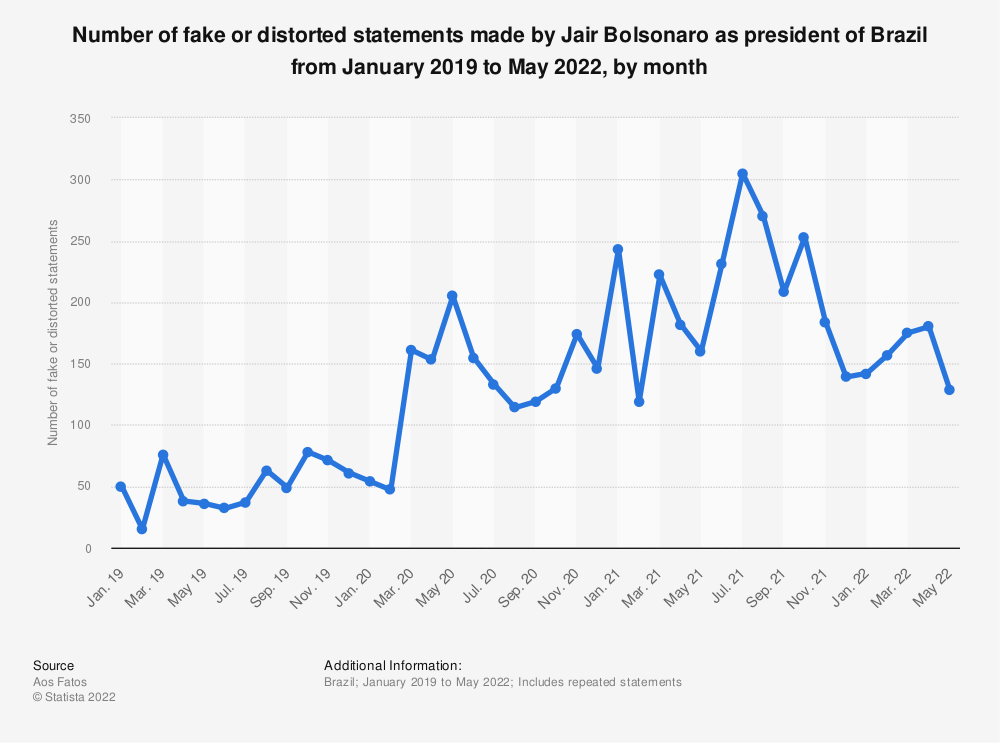 Statistic: Number of fake or distorted statements made by Jair Bolsonaro as president of Brazil from January 2019 to March 2021, by month | Statista