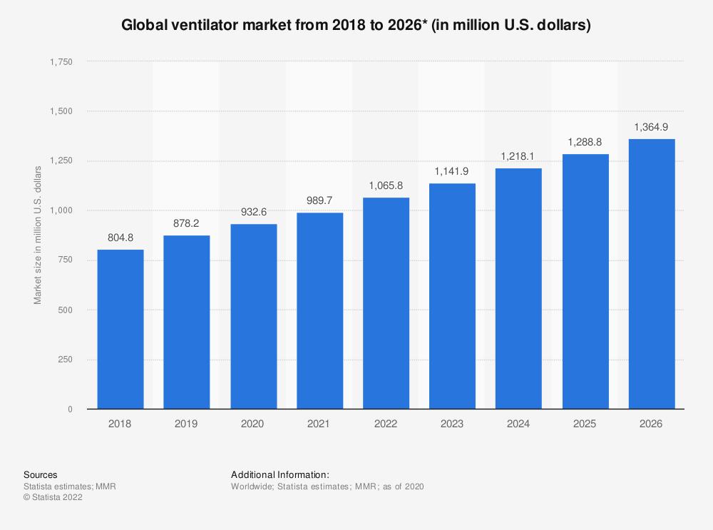 Statistic: Global ventilator market from 2018 to 2026* (in million U.S. dollars) | Statista