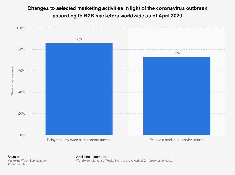 Statistic: Changes to selected marketing activities in light of the coronavirus outbreak according to B2B marketers worldwide as of April 2020 | Statista