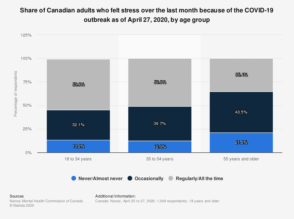 Statistic: Share of Canadian adults who felt stress over the last month because of the COVID-19 outbreak as of April 27, 2020, by age group | Statista