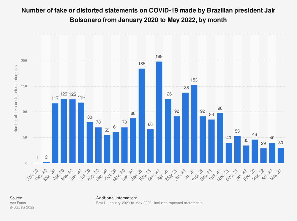 Statistic: Number of fake or distorted statements on COVID-19 made by Brazilian president Jair Bolsonaro from January 2020 to March 2021, by month | Statista