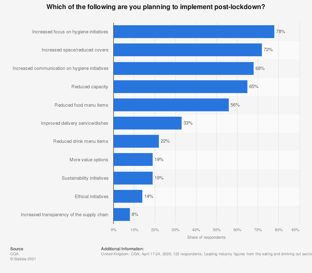 Statistic: Which of the following are you planning to implement post-lockdown? | Statista