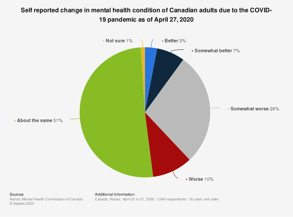 Statistic: Self reported change in mental health condition of Canadian adults due to the COVID-19 pandemic as of April 27, 2020 | Statista