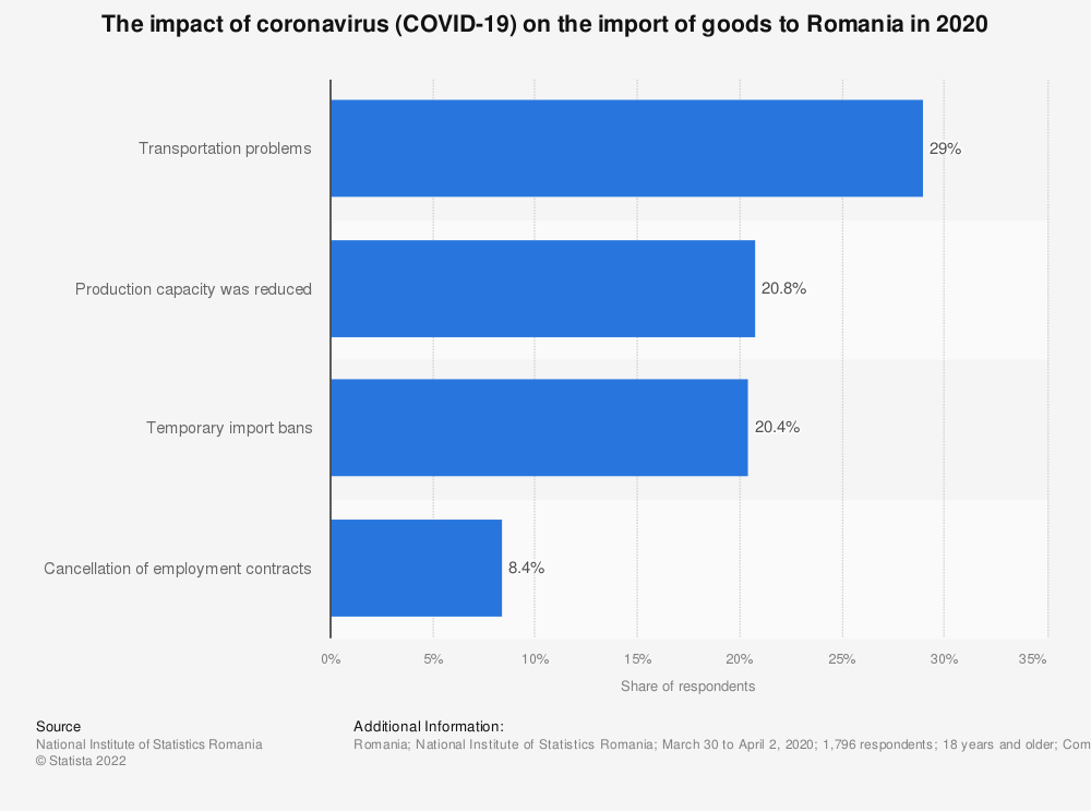 Statistic: The impact of coronavirus (COVID-19) on the import of goods to Romania in 2020 | Statista
