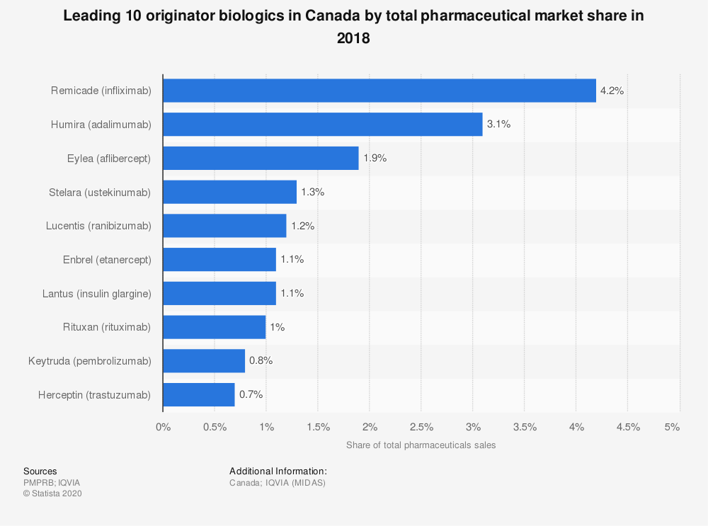 Statistic: Leading 10 originator biologics in Canada by total pharmaceutical market share in 2018 | Statista
