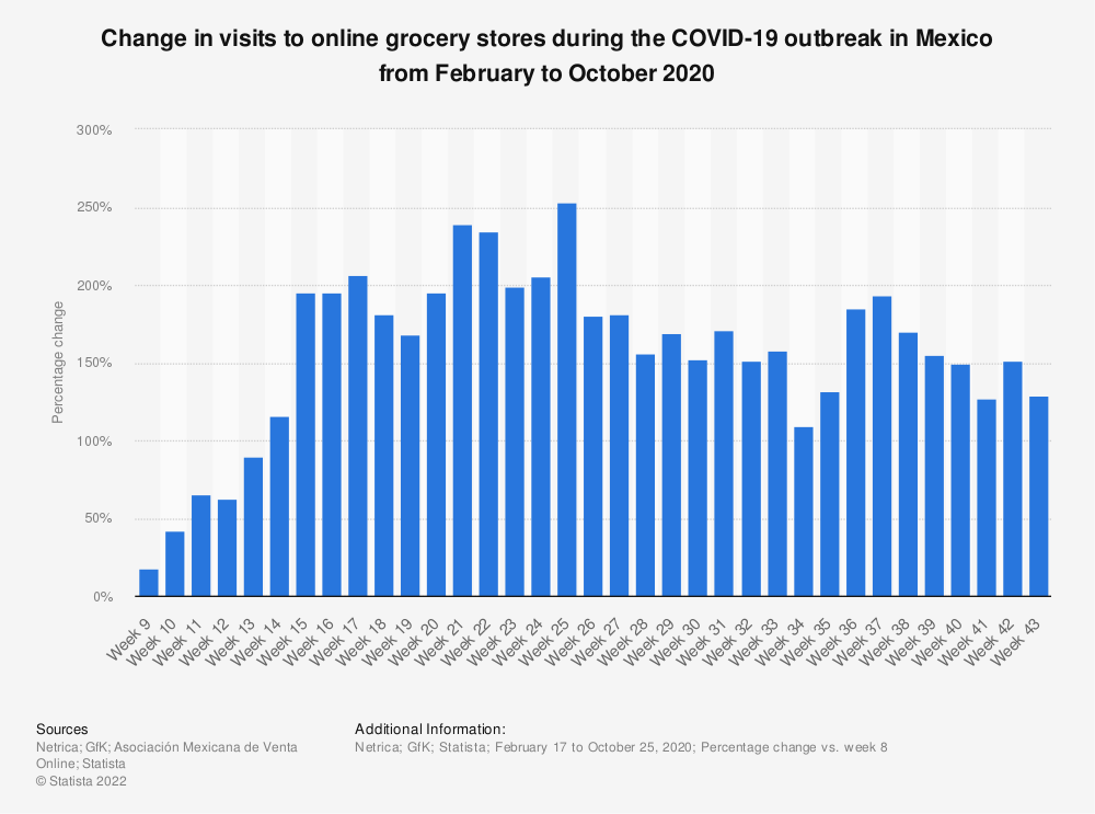 Statistic: Weekly change in visits to online grocery stores vs overall online retailers during the COVID-19 outbreak in Mexico in February and March 2020 | Statista
