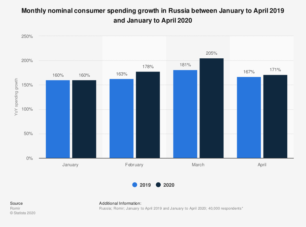 Statistic: Monthly nominal consumer spending growth in Russia between January to April 2019 and January to April 2020  | Statista