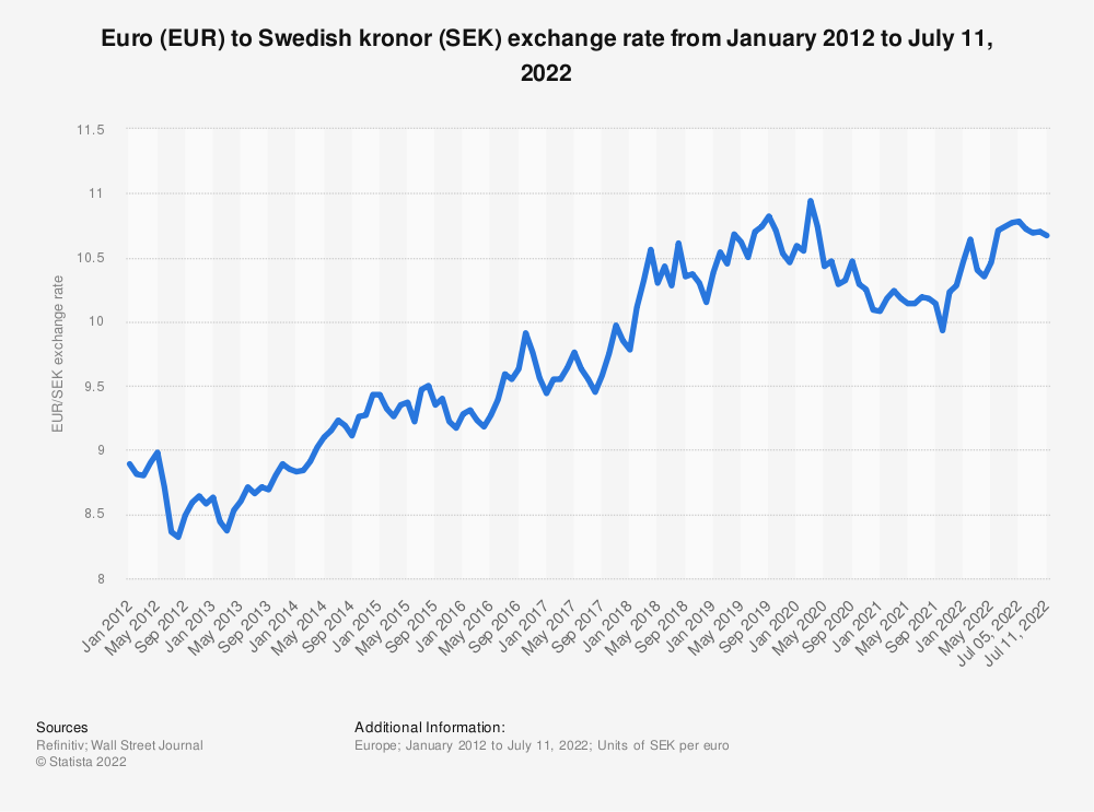 Statistic: Monthly exchange rate of Euro (EUR) to Swedish kronor (SEK) from May 2018 to April 2020 | Statista