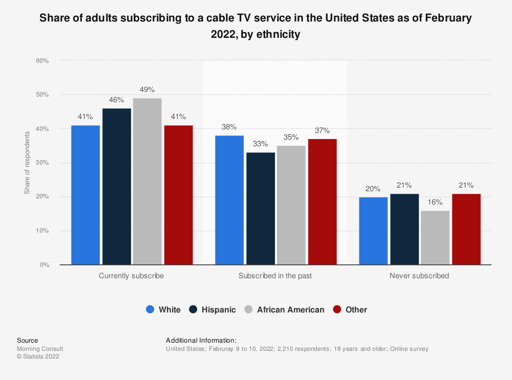 Statistic: Share of adults who subscribe to a cable TV service in the United States as of January 2020, by ethnicity | Statista