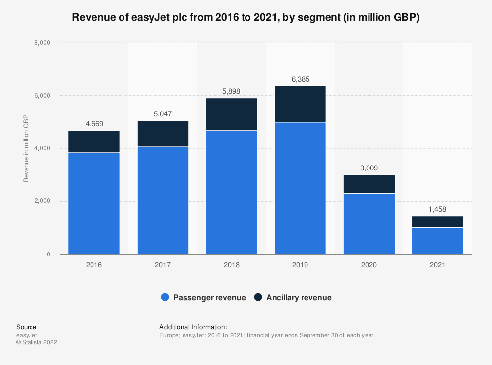 Statistic: Revenue of easyJet plc from 2016 to 2019, by segment (in million British pounds) | Statista