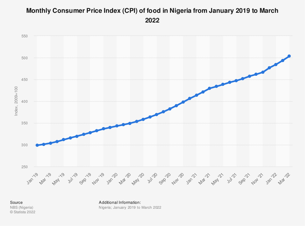 Statistic: Monthly Consumer Price Index (CPI) of food in Nigeria from January 2019 to January 2021 | Statista