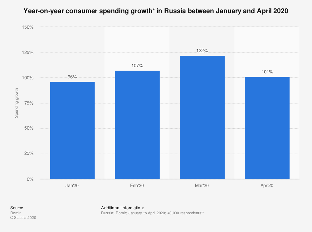 Statistic: Year-on-year consumer spending growth* in Russia between January and April 2020 | Statista