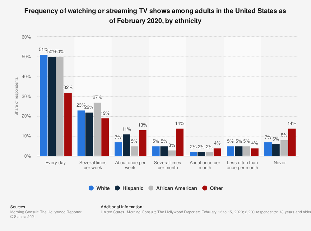 Statistic: Frequency of watching or streaming TV shows among adults in the United States as of February 2020, by ethnicity   Statista