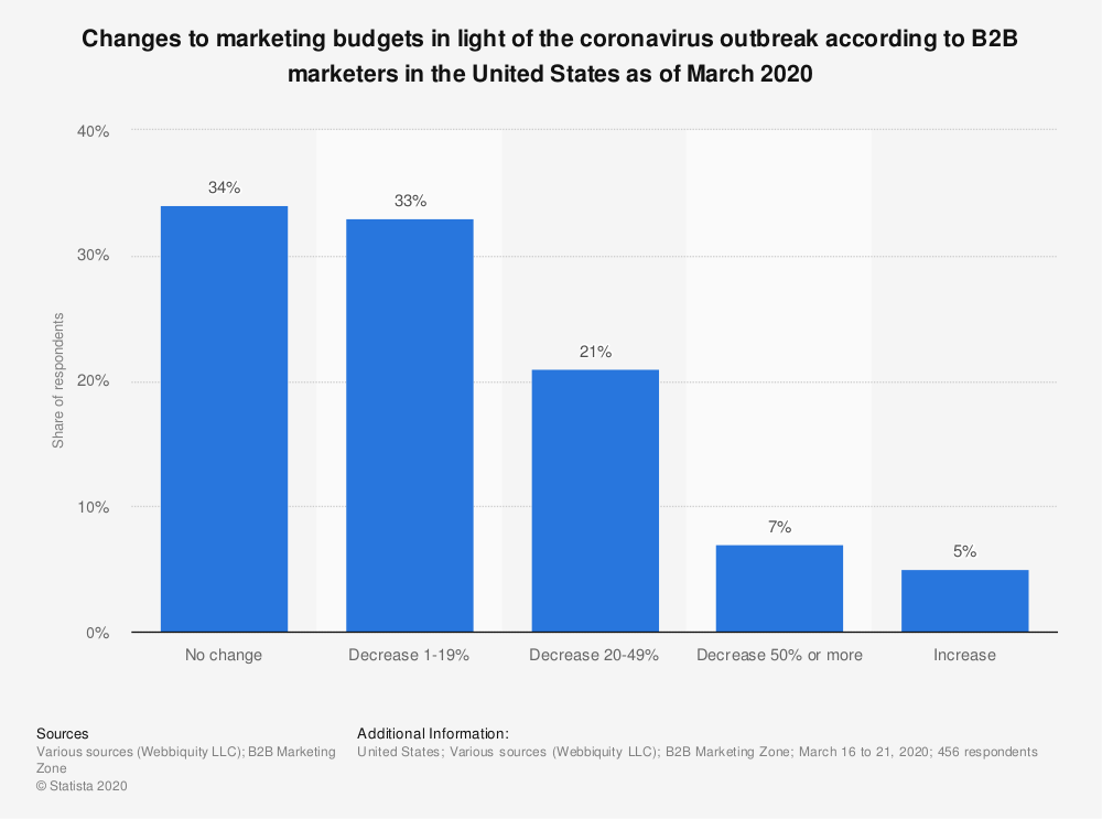Statistic: Changes to marketing budgets in light of the coronavirus outbreak according to B2B marketers in the United States as of March 2020 | Statista