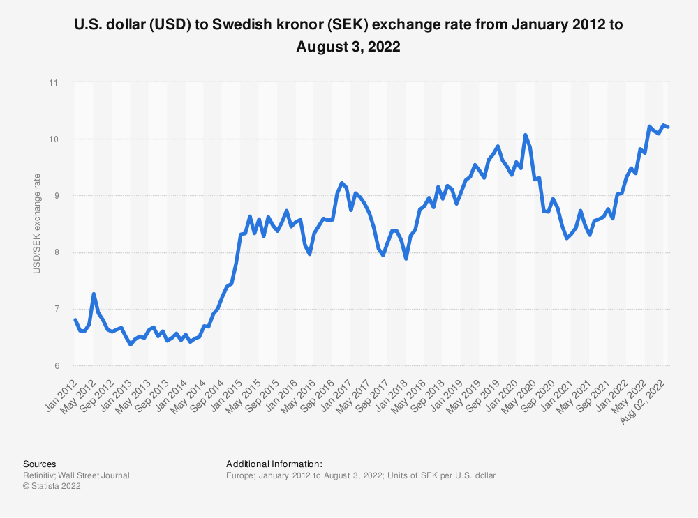 Statistic: Monthly exchange rate of U.S. dollar (USD) to Swedish kronor (SEK) from May 2018 to April 2020 | Statista