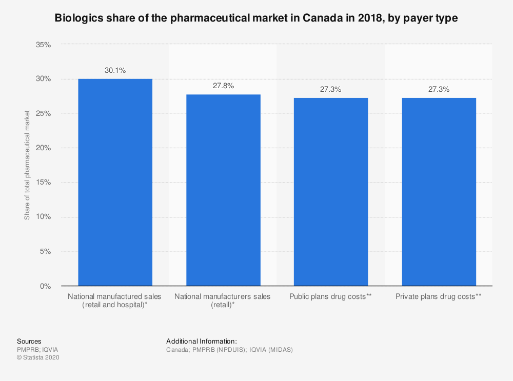 Statistic: Biologics share of the pharmaceutical market in Canada in 2018, by payer type | Statista