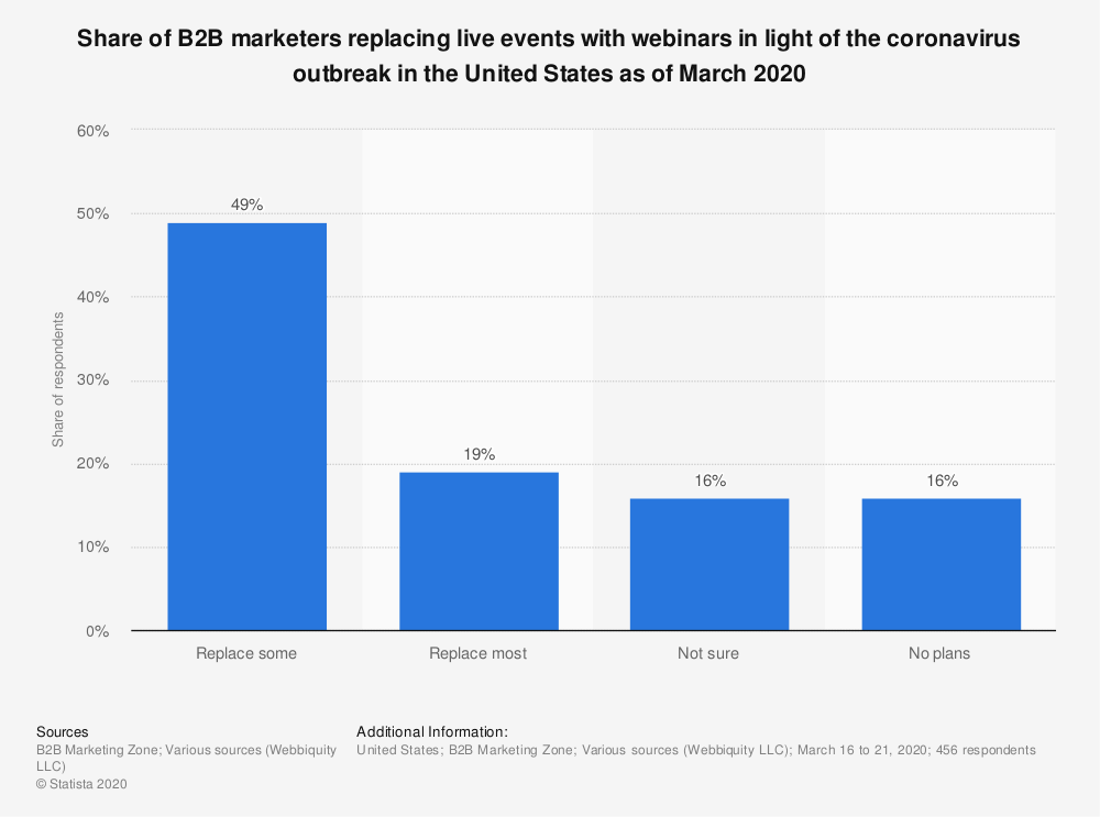 Statistic: Share of B2B marketers replacing live events with webinars in light of the coronavirus outbreak in the United States as of March 2020   Statista