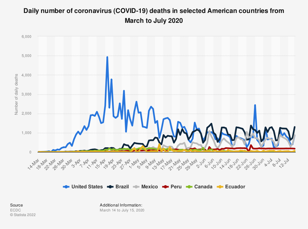 Statistic: Daily number of coronavirus (COVID-19) deaths in selected American countries from March to July 2020 | Statista