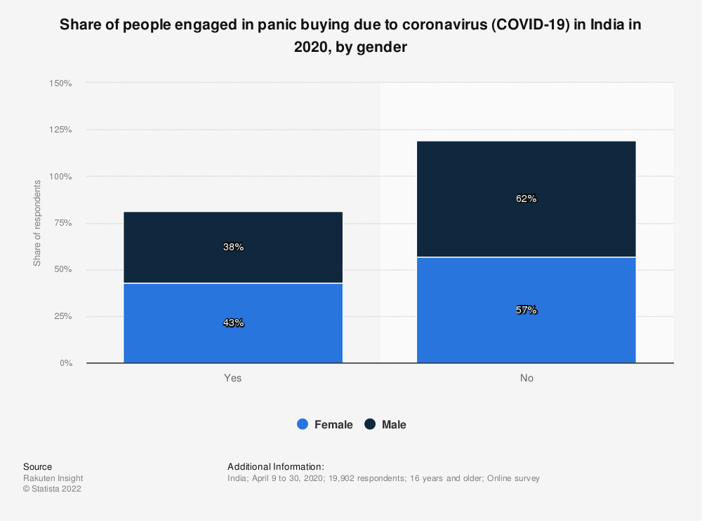 Statistic: Share of people engaged in panic buying due to coronavirus (COVID-19) in India in 2020, by gender   Statista