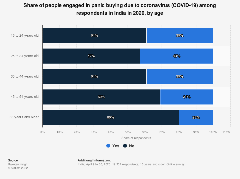 Statistic: Share of people engaged in panic buying due to coronavirus (COVID-19) among respondents in India in 2020, by age | Statista