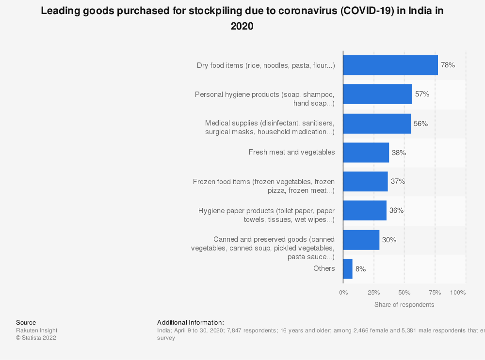 Statistic: Leading goods purchased for stockpiling due to coronavirus (COVID-19) in India in 2020 | Statista