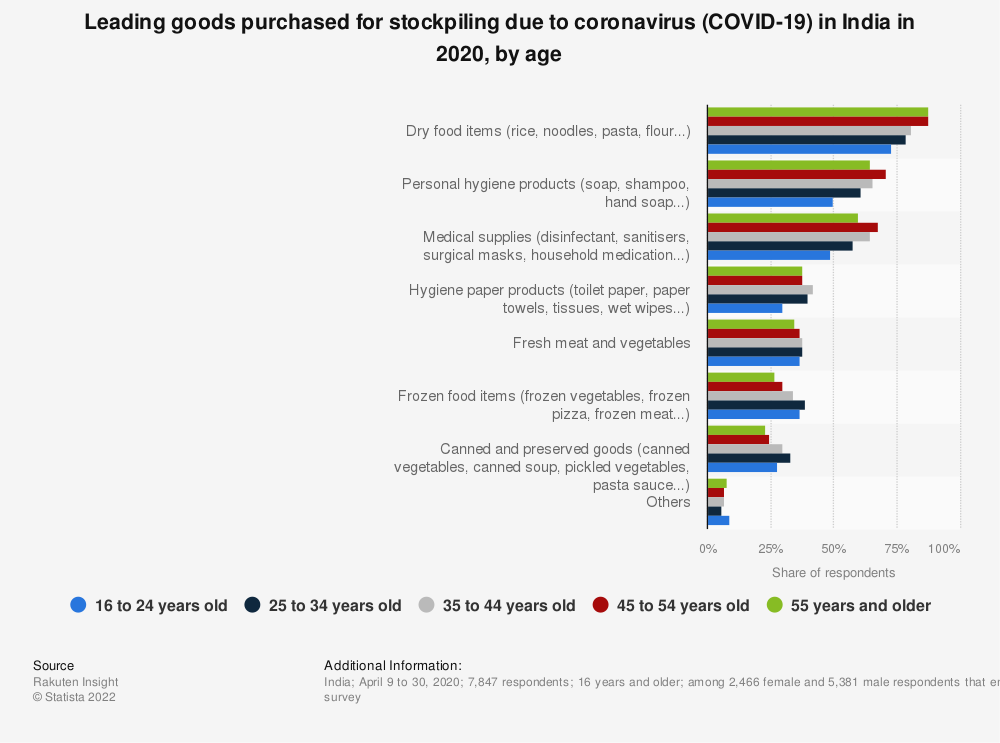 Statistic: Leading goods purchased for stockpiling due to coronavirus (COVID-19) in India in 2020, by age | Statista