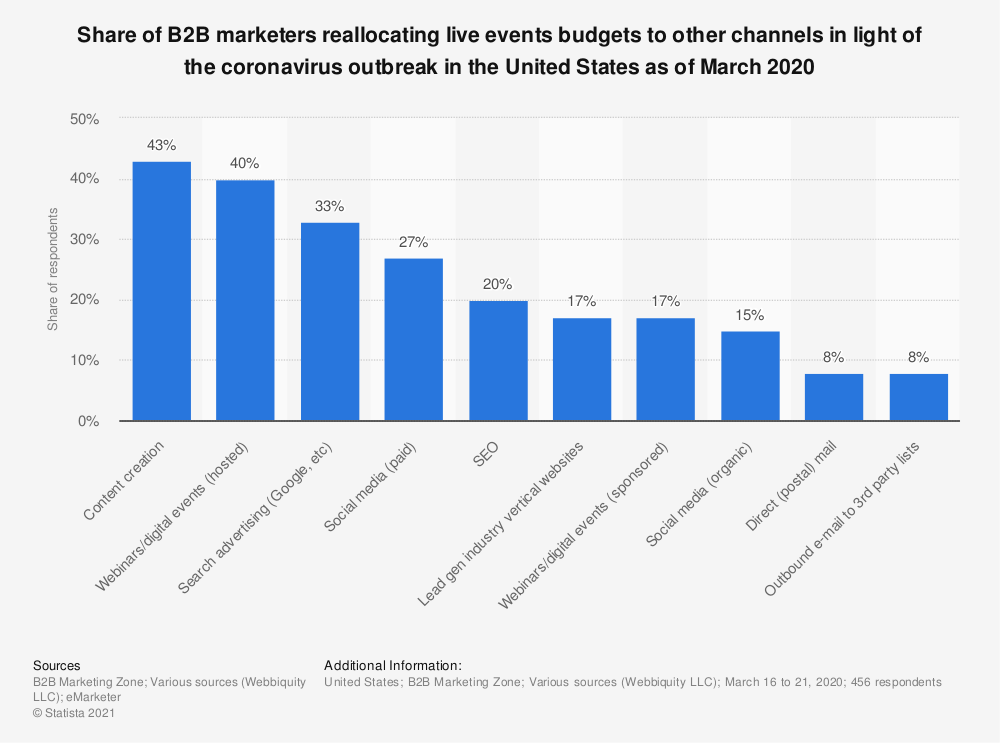 Statistic: Share of B2B marketers reallocating live events budgets to other channels in light of the coronavirus outbreak in the United States as of March 2020 | Statista