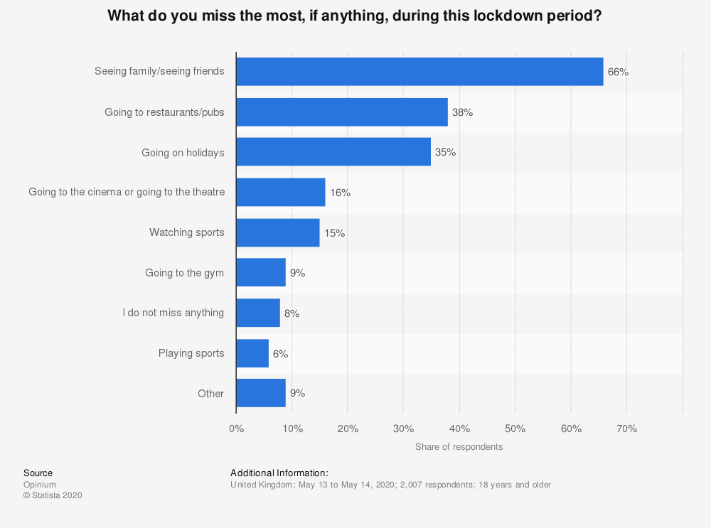 Statistic: What do you miss the most, if anything, during this lockdown period? | Statista