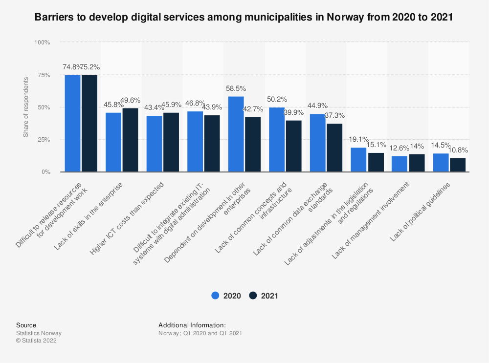 Statistic: Barriers to develop digital services among municipalities in Norway in 2020 | Statista