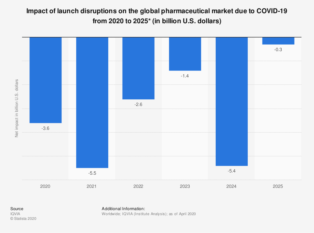 Statistic: Impact of launch disruptions on the global pharmaceutical market due to COVID-19 from 2020 to 2025* (in billion U.S. dollars) | Statista