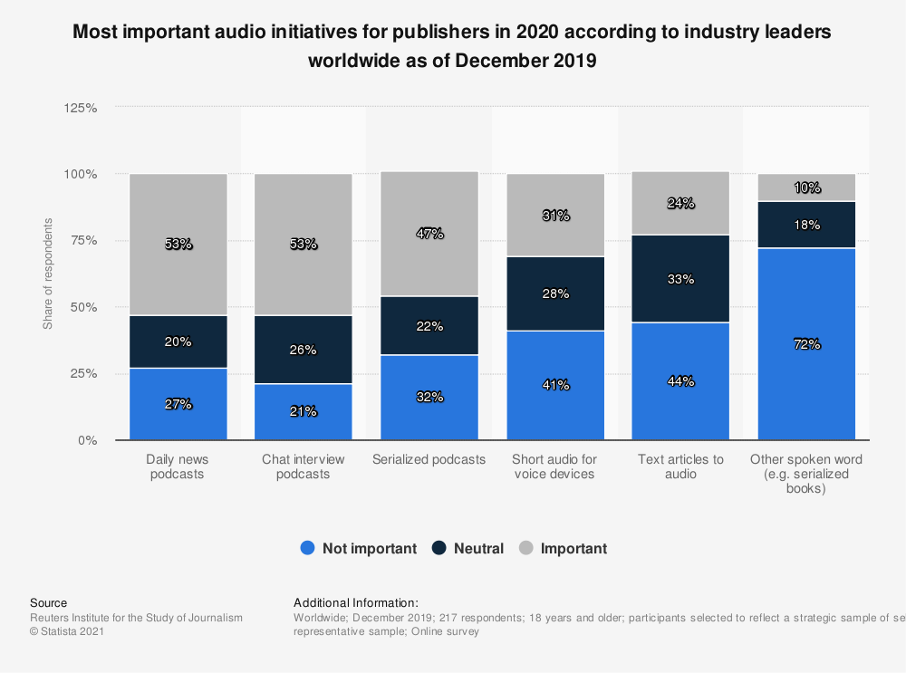 Statistic: Most important audio initiatives for publishers in 2020 according to industry leaders worldwide as of December 2019 | Statista