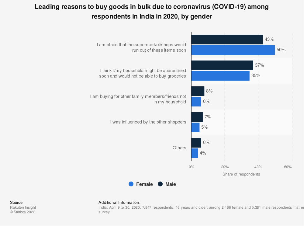 Statistic: Leading reasons to buy goods in bulk due to coronavirus (COVID-19) among respondents in India in 2020, by gender | Statista