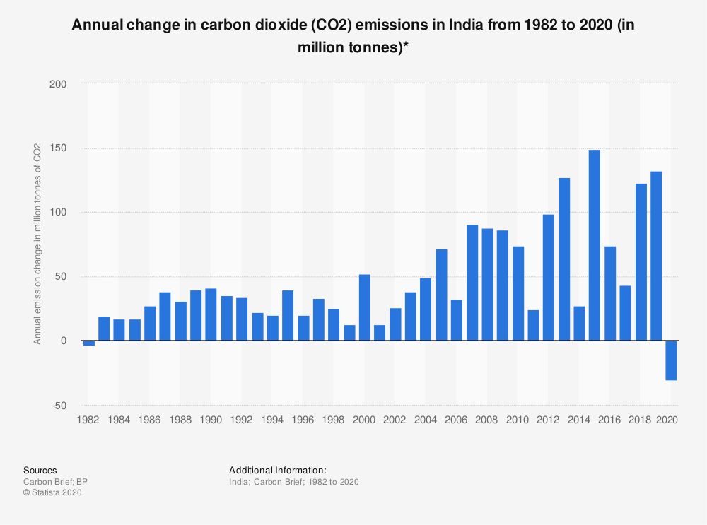 Statistic: Annual change in carbon dioxide (CO2) emissions in India from 1982 to 2020 (in million tonnes)* | Statista