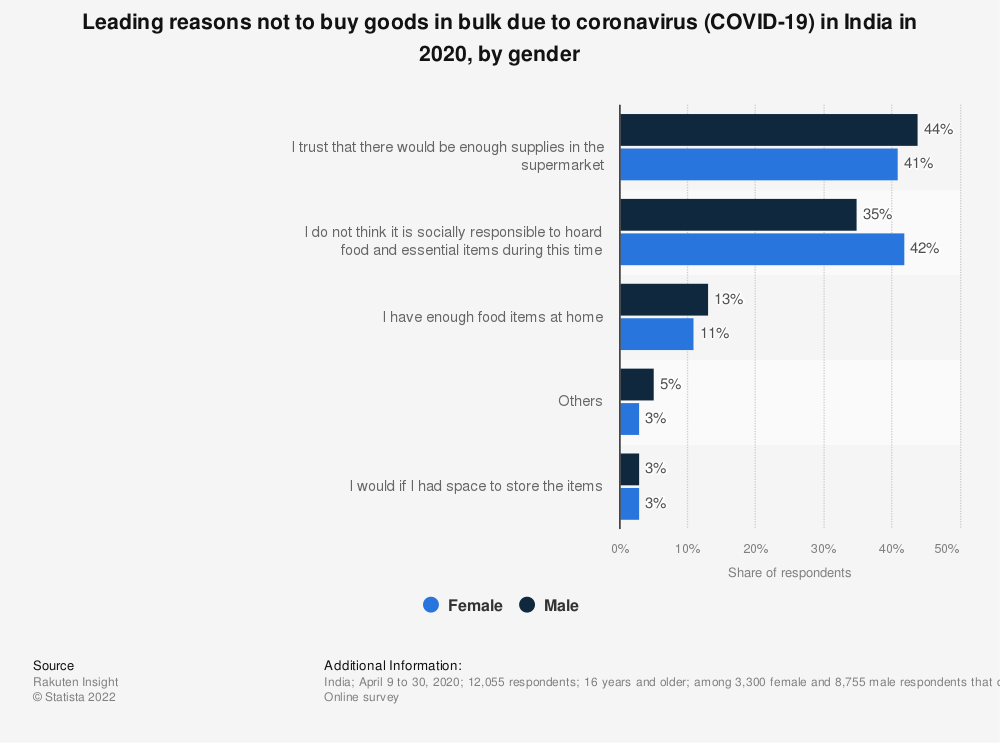 Statistic: Leading reasons not to buy goods in bulk due to coronavirus (COVID-19) in India in 2020, by gender   Statista