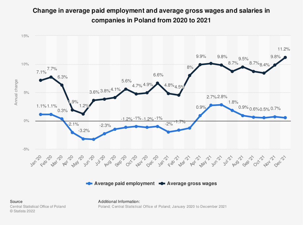 Statistic: Change in average paid employment and average gross wages and salaries in companies during to the coronavirus (COVID-19) epidemic in Poland in 2020 | Statista