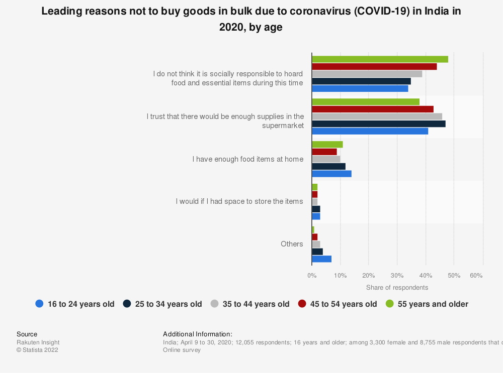 Statistic: Leading reasons not to buy goods in bulk due to coronavirus (COVID-19) in India in 2020, by age   Statista