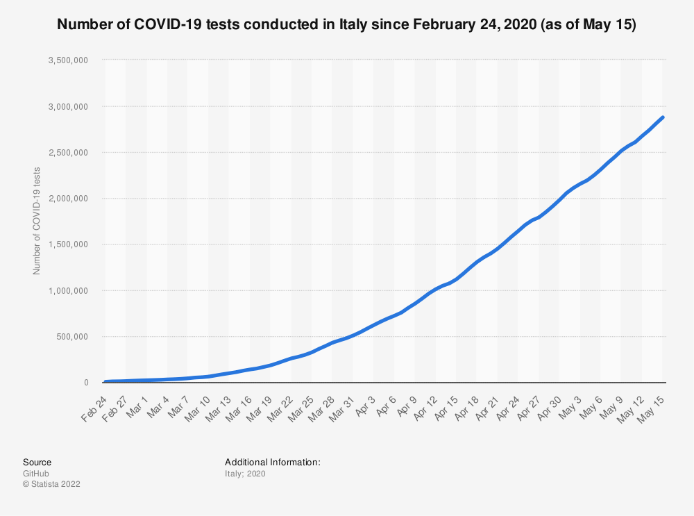 Statistic: Number of COVID-19 tests conducted in Italy since February 24, 2020 (as of May 15) | Statista