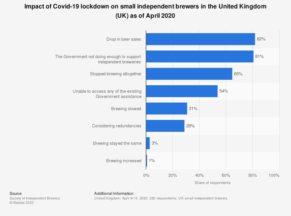 Statistic: Impact of Covid-19 lockdown on small independent brewers in the United Kingdom (UK) as of April 2020 | Statista