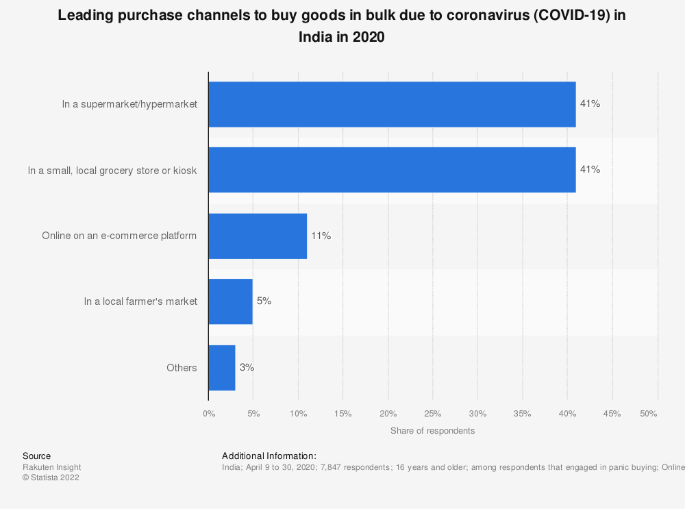 Statistic: Leading purchase channels to buy goods in bulk due to coronavirus (COVID-19) in India in 2020 | Statista