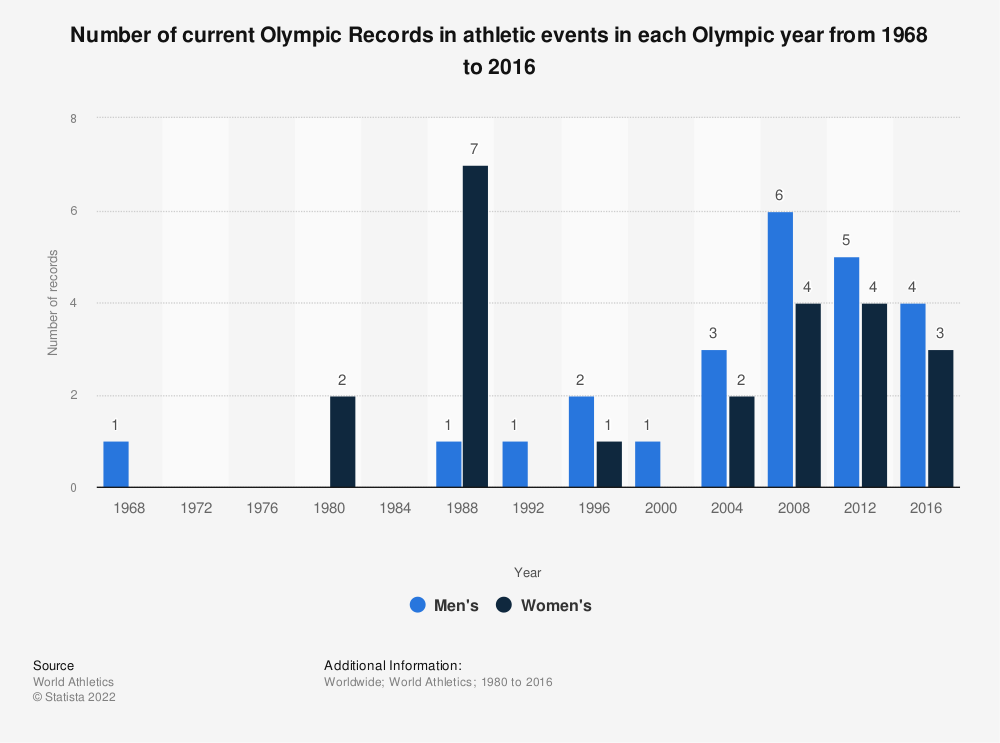 Statistic: Number of current Olympic Records in athletic events in each Olympic year from 1968 to 2016 | Statista