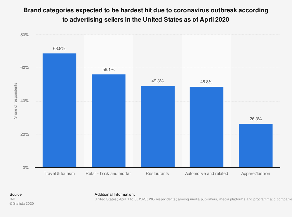 Statistic: Brand categories expected to be hardest hit due to coronavirus outbreak according to advertising sellers in the United States as of April 2020 | Statista