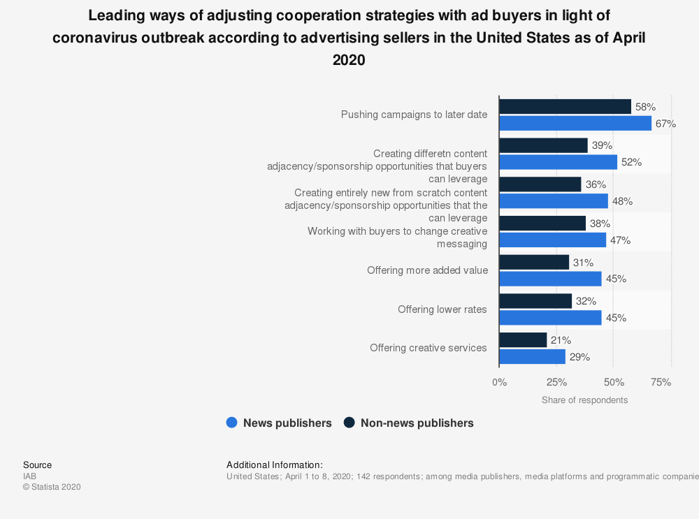Statistic: Leading ways of adjusting cooperation strategies with ad buyers in light of coronavirus outbreak according to advertising sellers in the United States as of April 2020   Statista