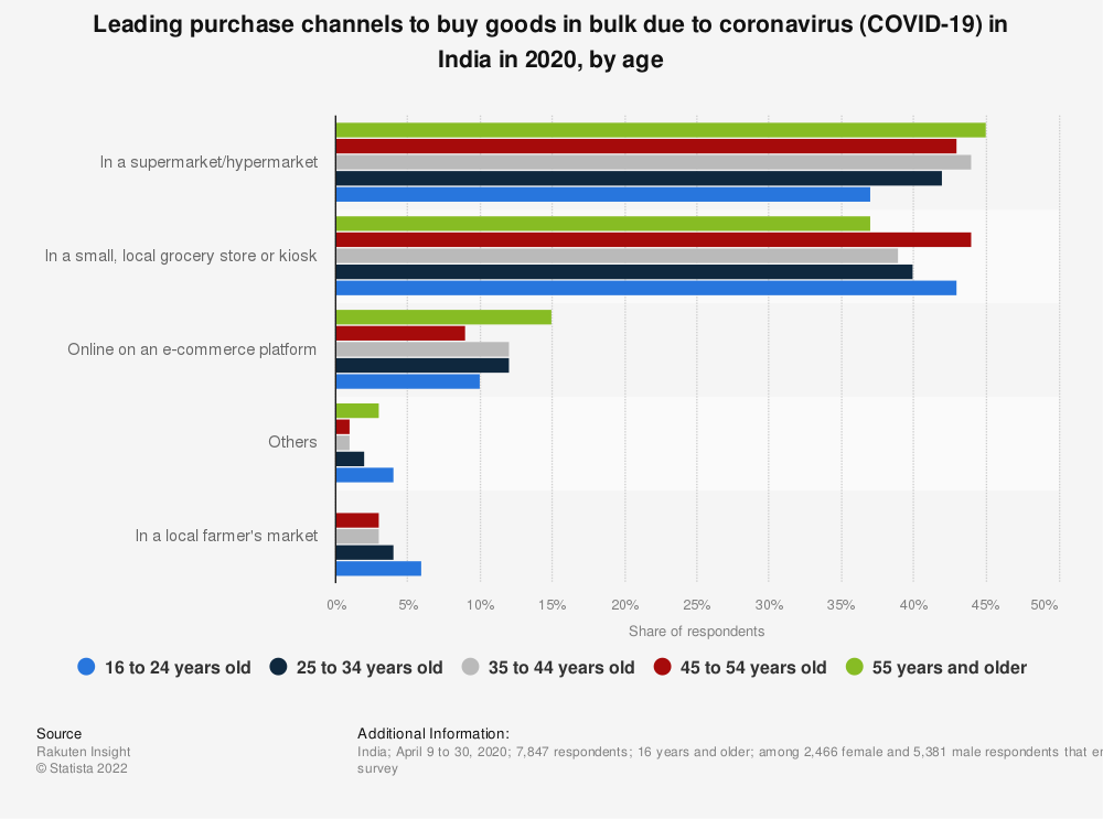 Statistic: Leading purchase channels to buy goods in bulk due to coronavirus (COVID-19) in India in 2020, by age | Statista