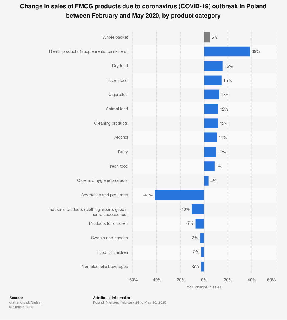 Statistic: Change in sales of FMCG products due to coronavirus (COVID-19) outbreak in Poland between February and May 2020, by product category | Statista
