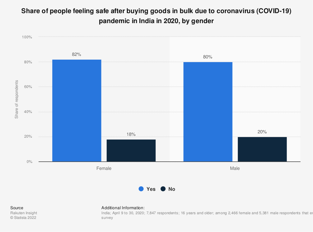 Statistic: Share of people feeling safe after buying goods in bulk due to coronavirus (COVID-19) pandemic in India in 2020, by gender   Statista