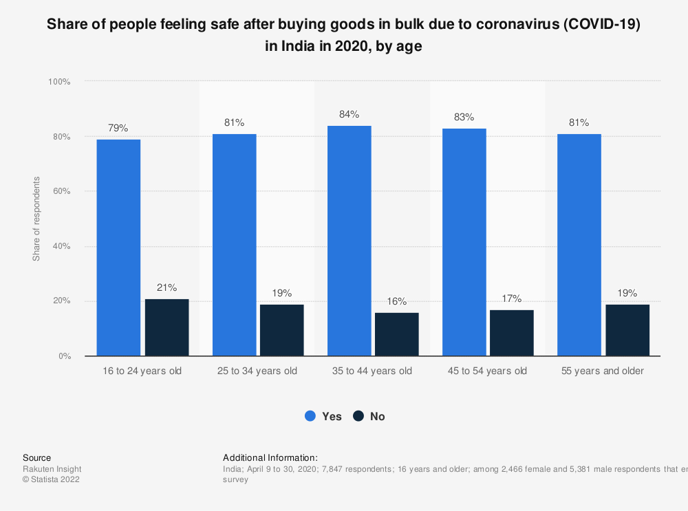 Statistic: Share of people feeling safe after buying goods in bulk due to coronavirus (COVID-19) in India in 2020, by age | Statista