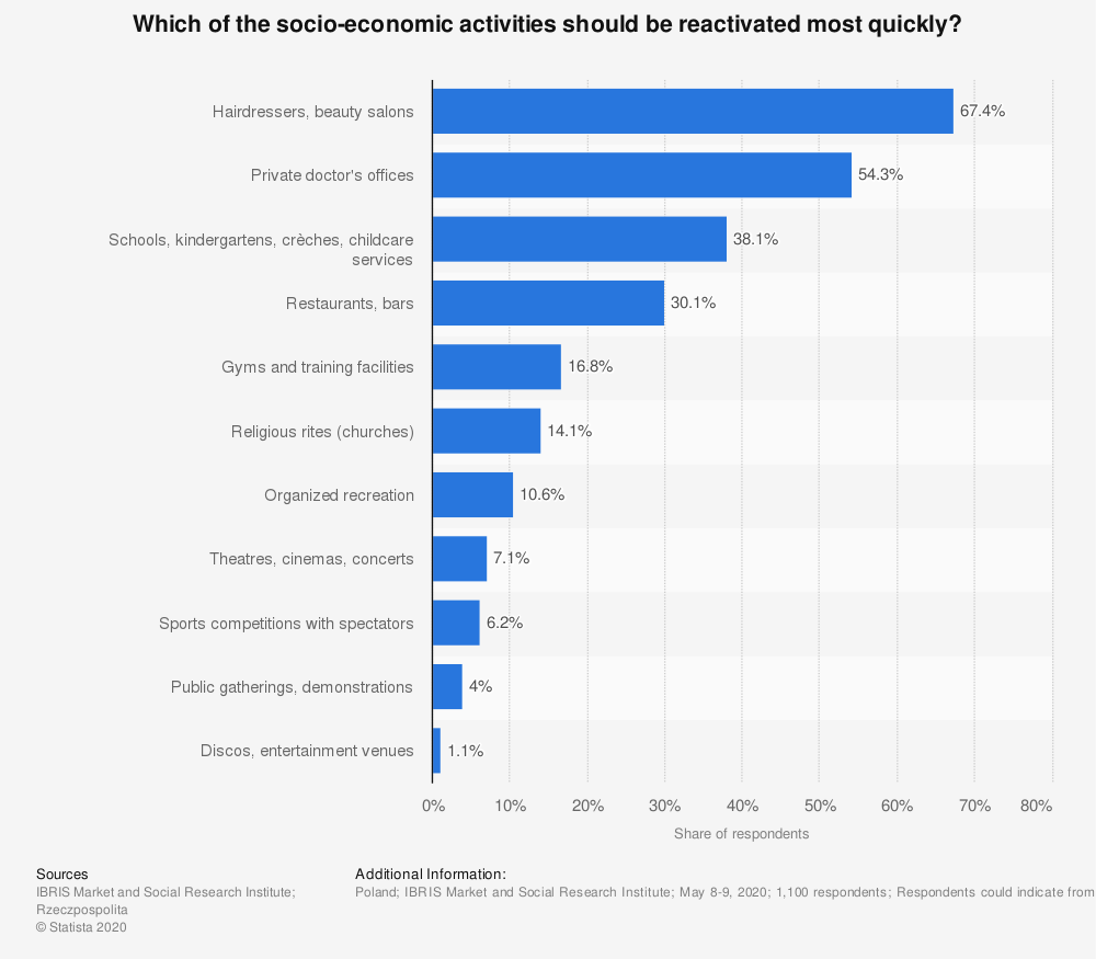 Statistic: Which of the socio-economic activities should be reactivated most quickly?   Statista