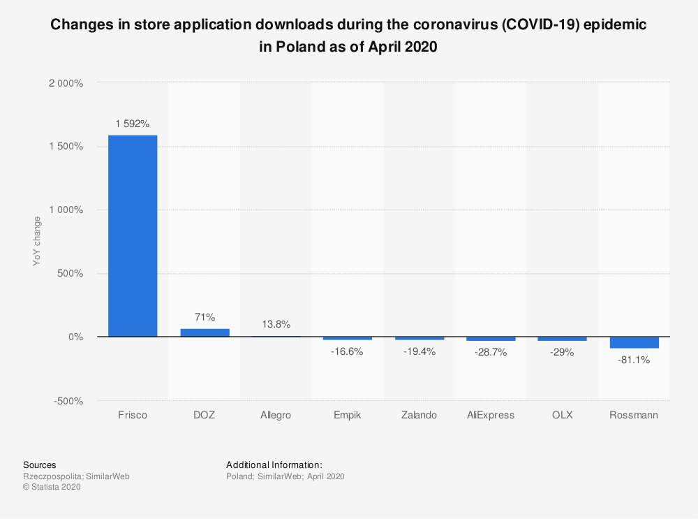 Statistic: Changes in store application downloads during the coronavirus (COVID-19) epidemic in Poland as of April 2020 | Statista