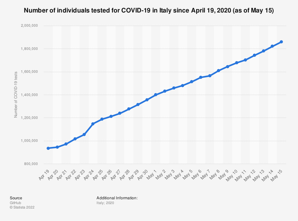 Statistic: Number of individuals tested for COVID-19 in Italy since April 19, 2020 (as of May 15) | Statista